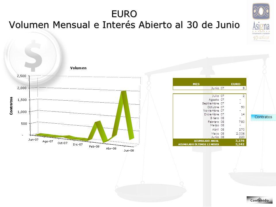 EURO Volumen Mensual e Interés Abierto al 30 de Junio Contratos Contenido