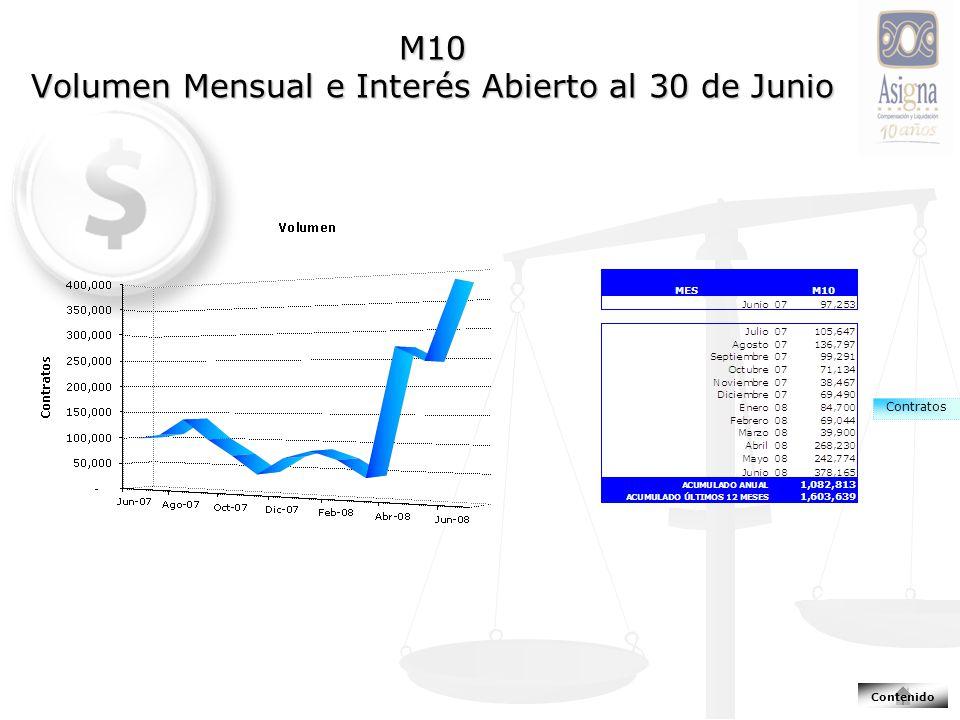 M10 Volumen Mensual e Interés Abierto al 30 de Junio Contratos Contenido