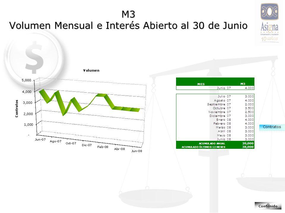 M3 Volumen Mensual e Interés Abierto al 30 de Junio Contratos Contenido