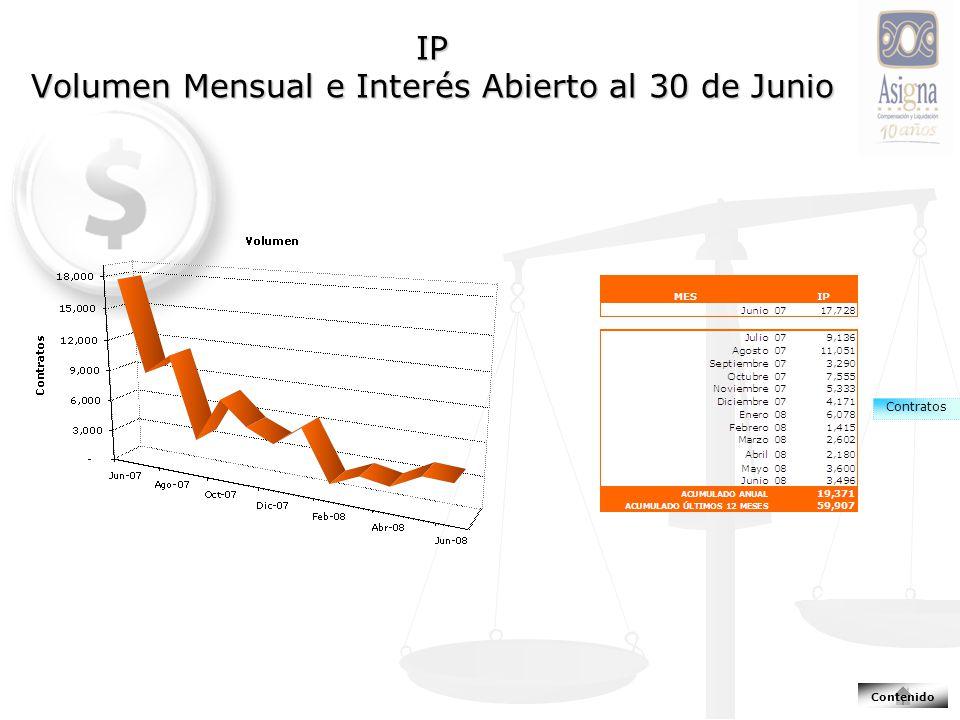 IP Volumen Mensual e Interés Abierto al 30 de Junio Contratos Contenido