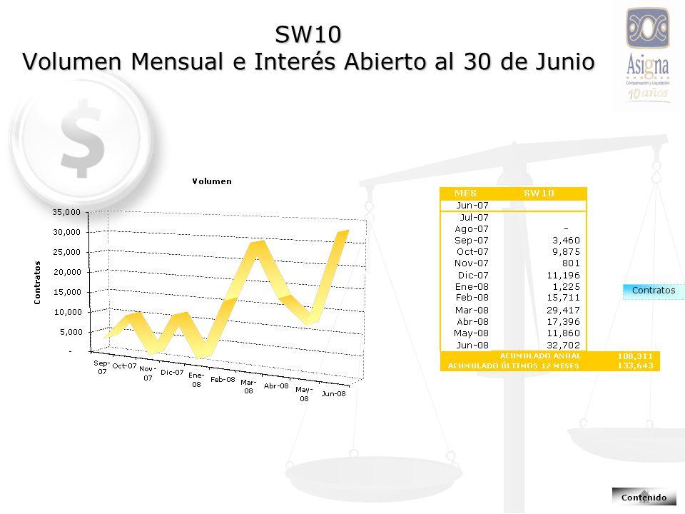 SW10 Volumen Mensual e Interés Abierto al 30 de Junio Contratos Contenido
