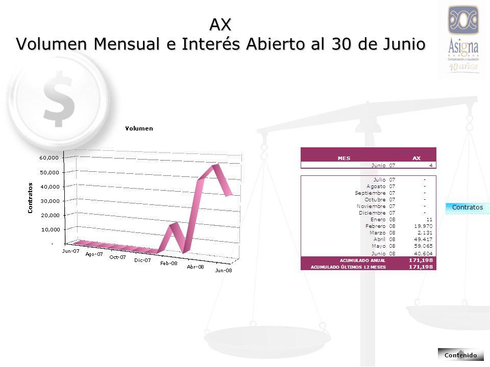 AX Volumen Mensual e Interés Abierto al 30 de Junio Contratos Contenido