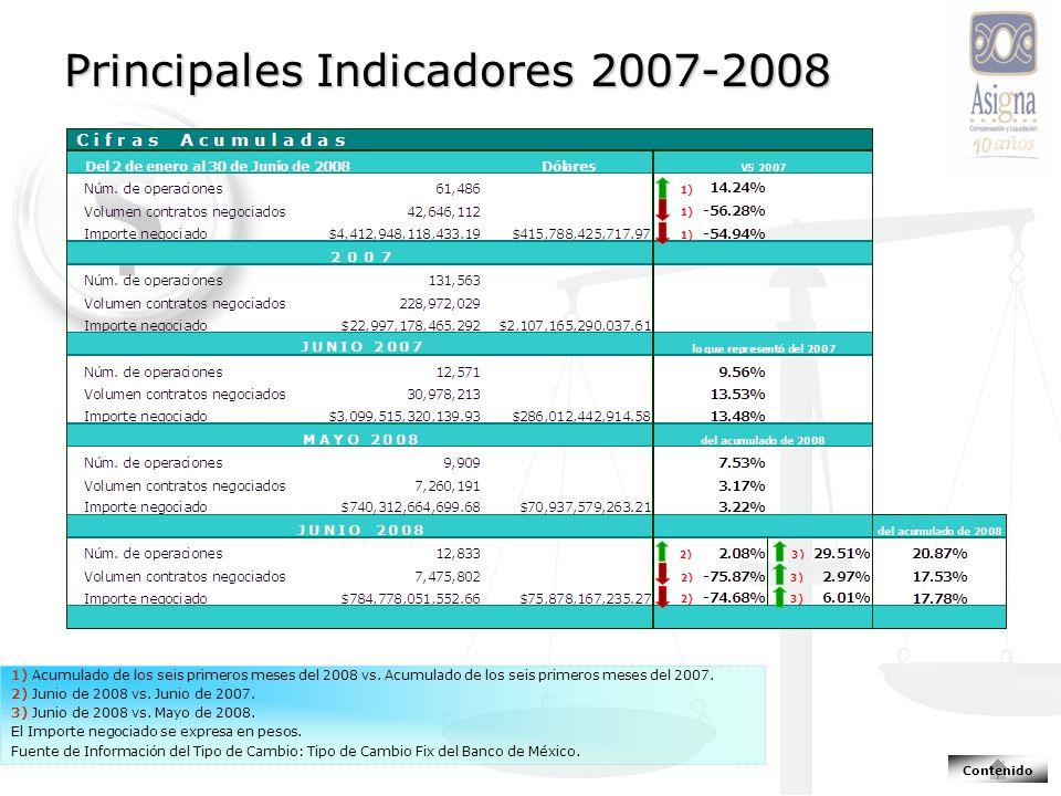 Principales Indicadores 2007-2008 1) Acumulado de los seis primeros meses del 2008 vs. Acumulado de los seis primeros meses del 2007. 2) Junio de 2008