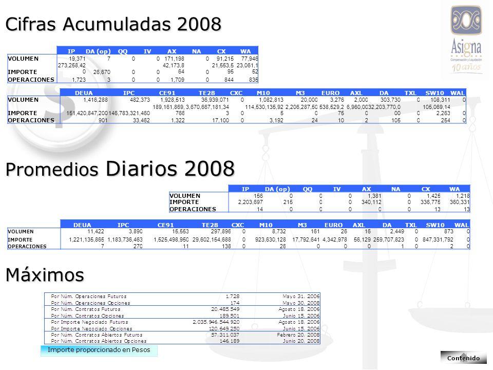 Cifras Acumuladas 2008 Promedios Diarios 2008 Máximos Importe proporcionado en Pesos Contenido IPDA (op)QQIVAXNACXWA VOLUMEN 19,371700171,198091,21577