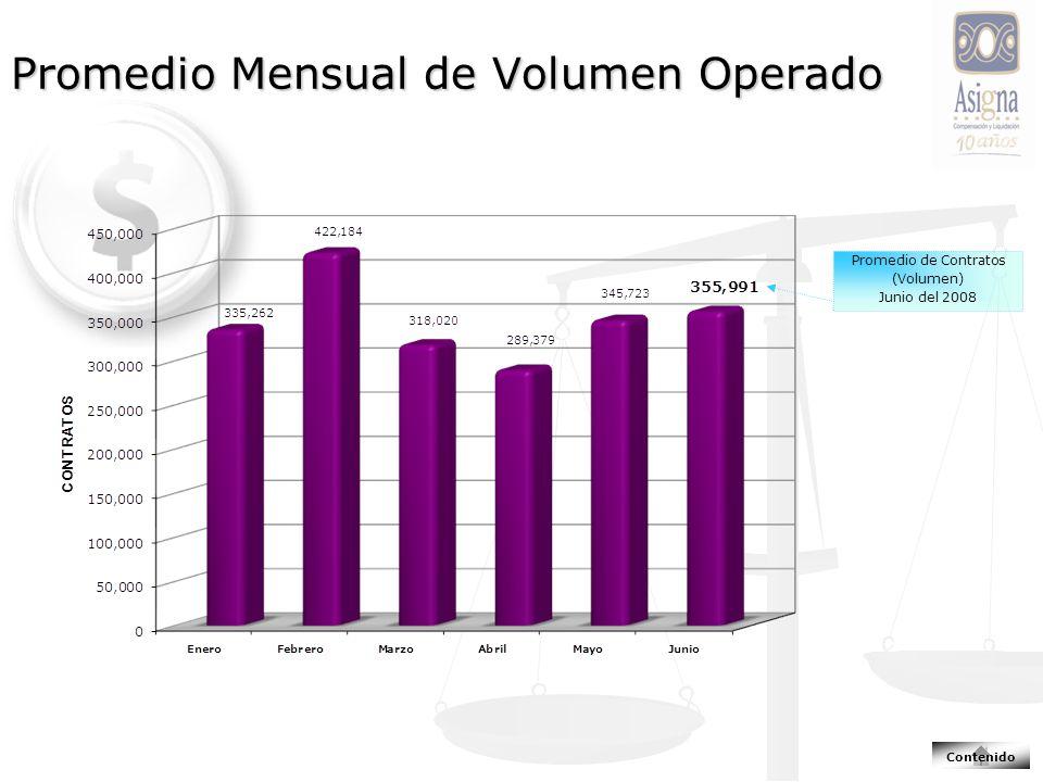 Promedio Mensual de Volumen Operado Promedio de Contratos (Volumen) Junio del 2008 Contenido
