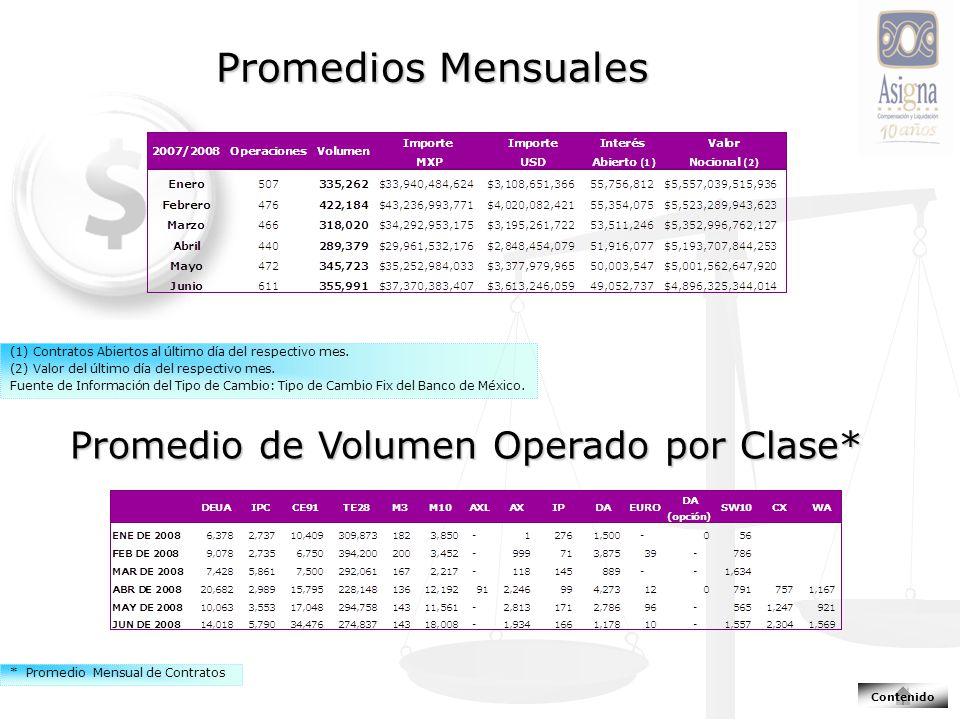 Promedios Mensuales Promedio de Volumen Operado por Clase* (1) Contratos Abiertos al último día del respectivo mes. (2) Valor del último día del respe