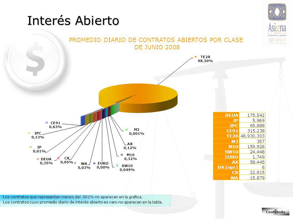 Los contratos que representan menos del.001% no aparecen en la gráfica. Los contratos cuyo promedio diario de interés abierto es cero no aparecen en l