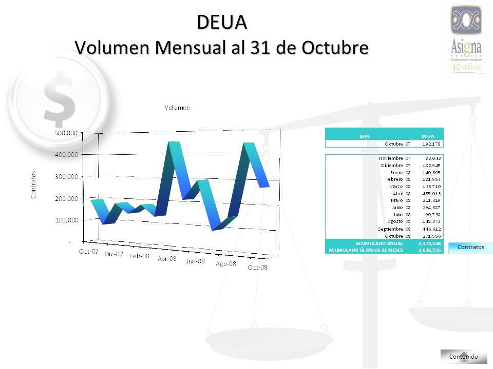 DEUA Volumen Mensual al 31 de Octubre Contratos Contenido