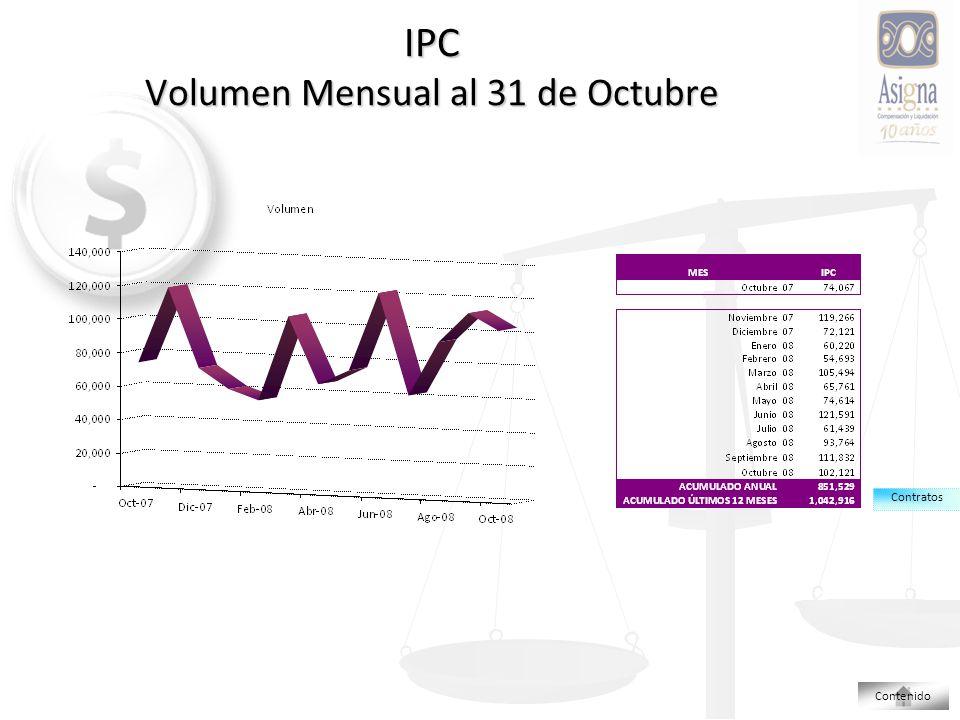 IPC Volumen Mensual al 31 de Octubre Contratos Contenido