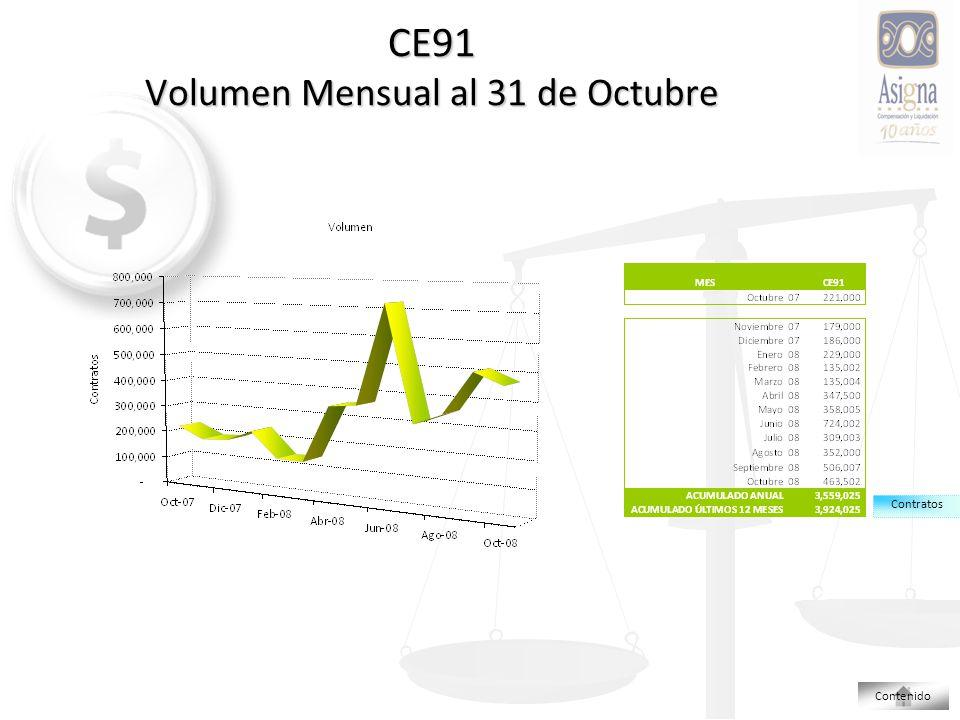 CE91 Volumen Mensual al 31 de Octubre Contratos Contenido