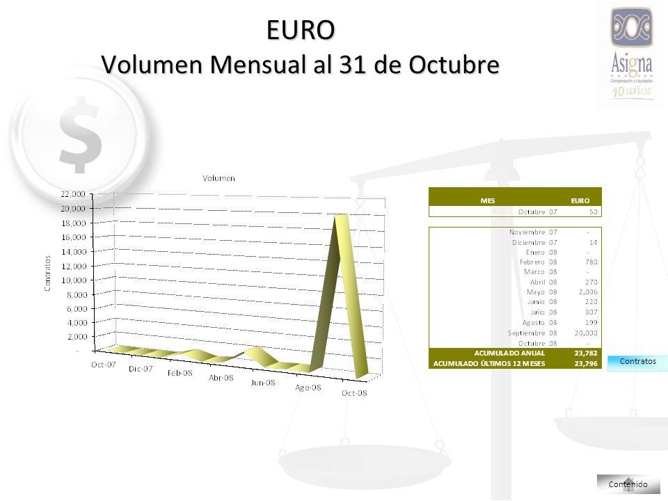 EURO Volumen Mensual al 31 de Octubre Contratos Contenido