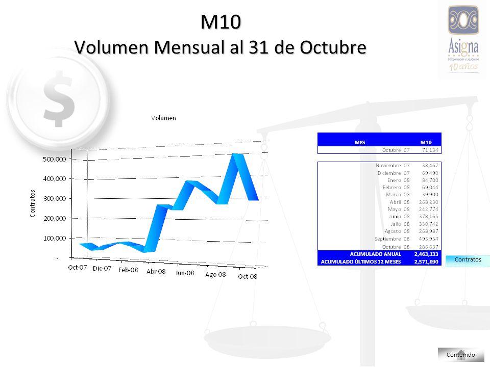 M10 Volumen Mensual al 31 de Octubre Contratos Contenido
