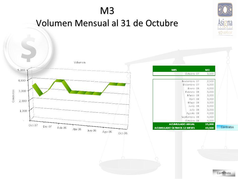M3 Volumen Mensual al 31 de Octubre Contratos Contenido