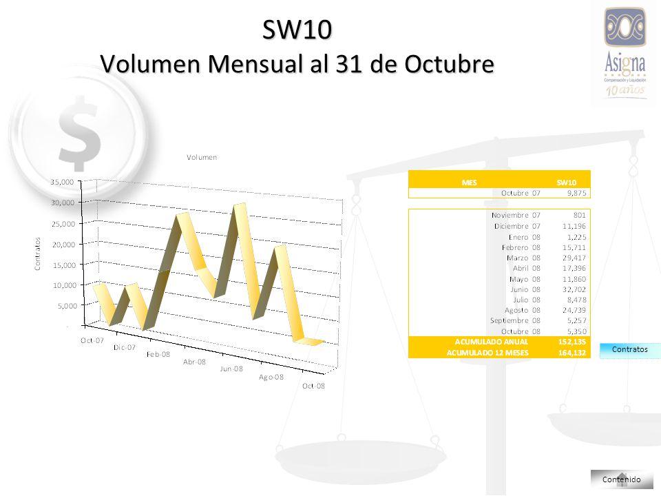 SW10 Volumen Mensual al 31 de Octubre Contratos Contenido