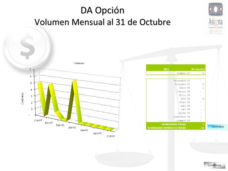 DA Opción Volumen Mensual al 31 de Octubre Contratos Contenido