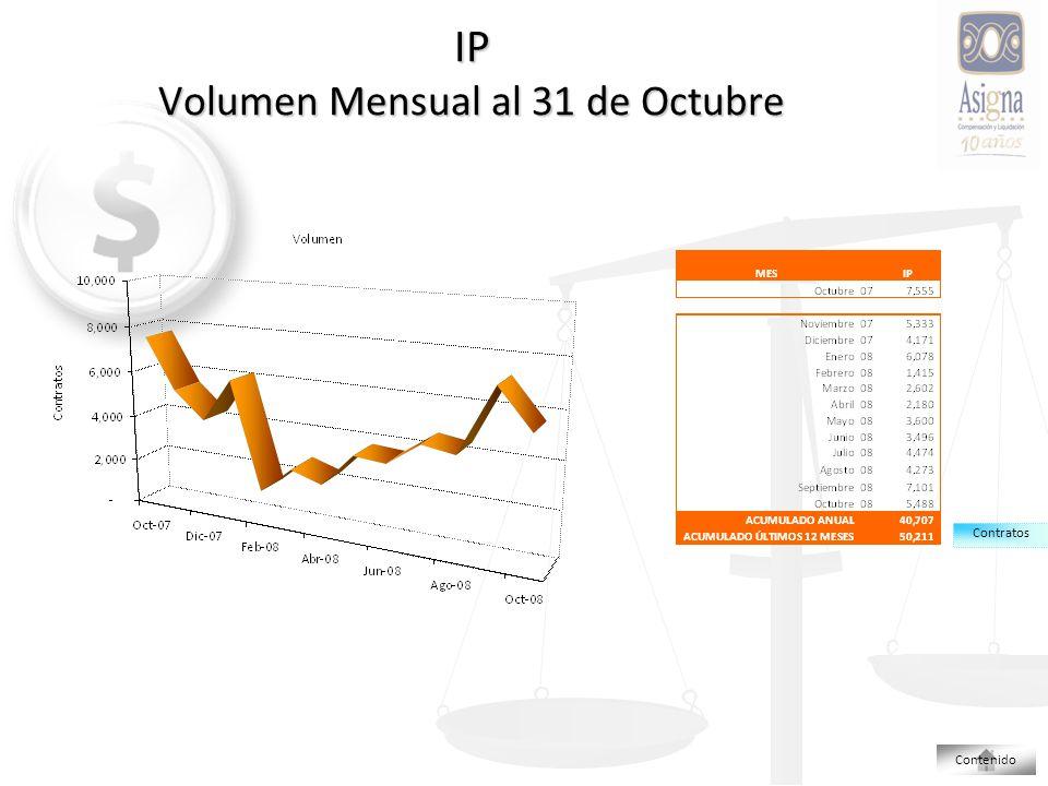 IP Volumen Mensual al 31 de Octubre Contratos Contenido