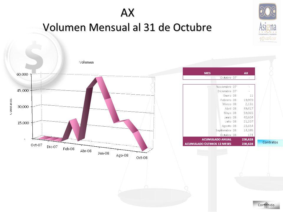 AX Volumen Mensual al 31 de Octubre Contratos Contenido
