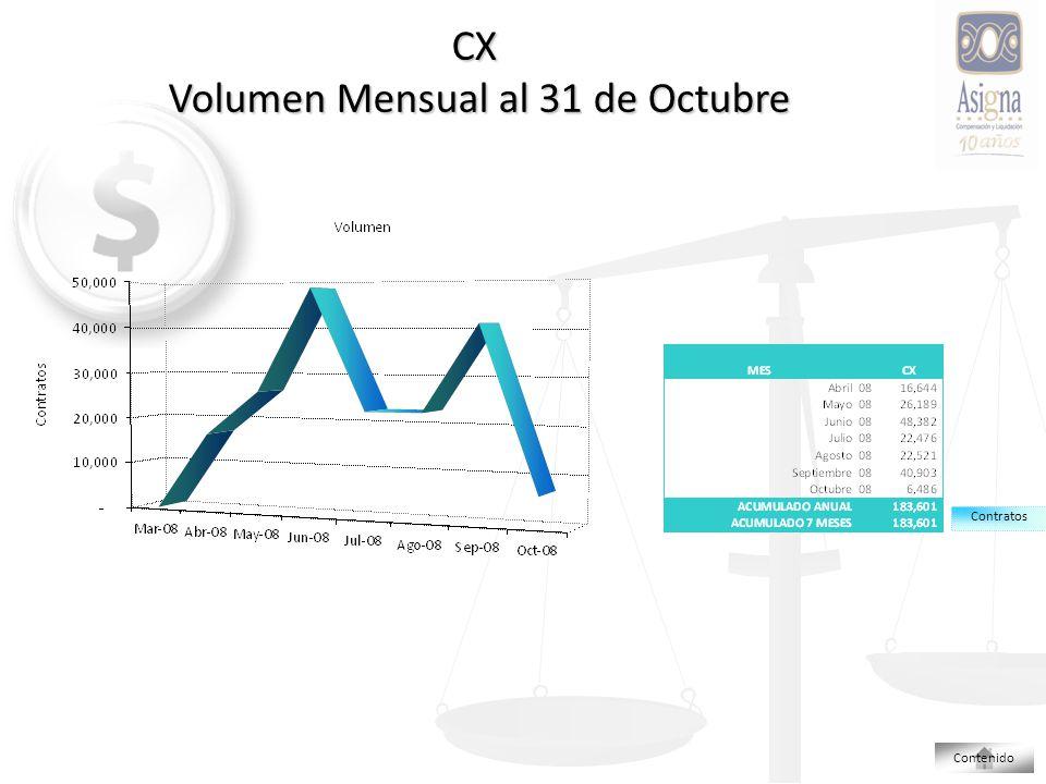 CX Volumen Mensual al 31 de Octubre Contenido Contratos