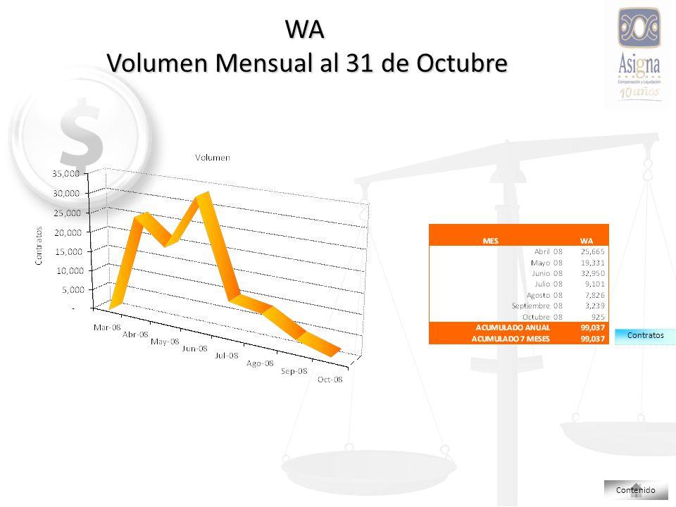 WA Volumen Mensual al 31 de Octubre Contenido Contratos