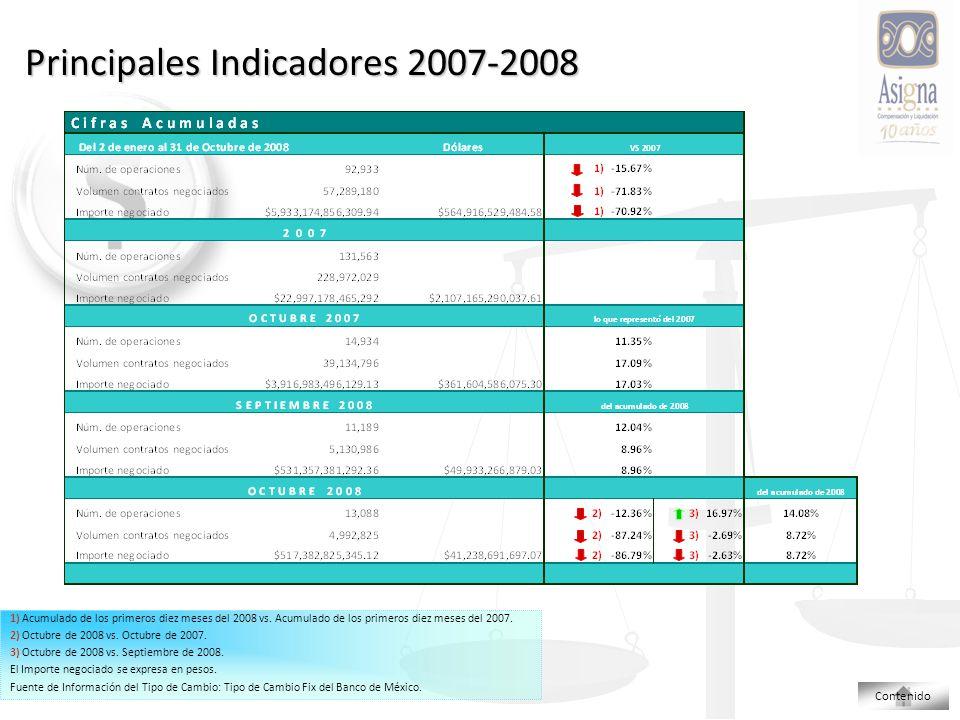 Principales Indicadores 2007-2008 1) Acumulado de los primeros diez meses del 2008 vs.