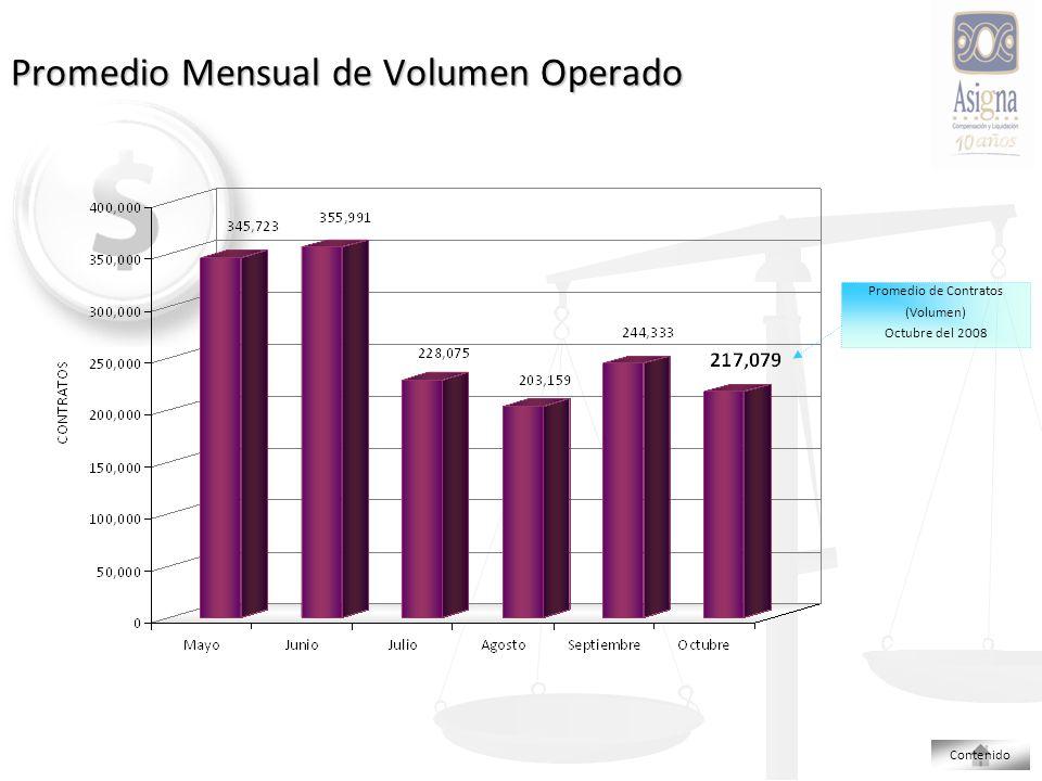 Promedio Mensual de Volumen Operado Promedio de Contratos (Volumen) Octubre del 2008 Contenido