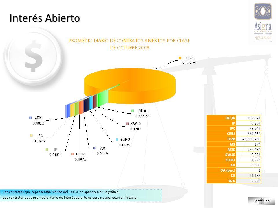 Interés Abierto Los contratos que representan menos del.001% no aparecen en la gráfica.