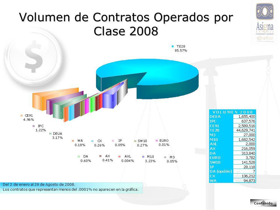 Volumen de Contratos Operados por Clase 2008 Del 2 de enero al 29 de Agosto de 2008.