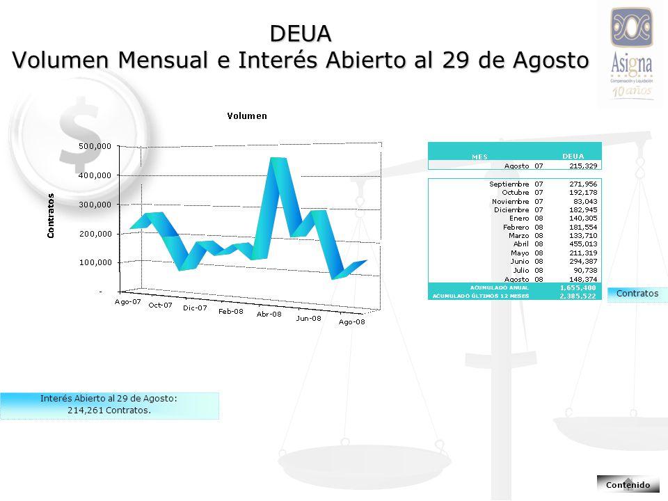 DEUA Volumen Mensual e Interés Abierto al 29 de Agosto Interés Abierto al 29 de Agosto: 214,261 Contratos.