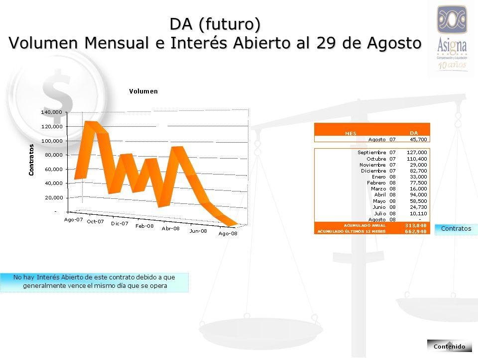 DA (futuro) Volumen Mensual e Interés Abierto al 29 de Agosto Contratos No hay Interés Abierto de este contrato debido a que generalmente vence el mismo día que se opera Contenido