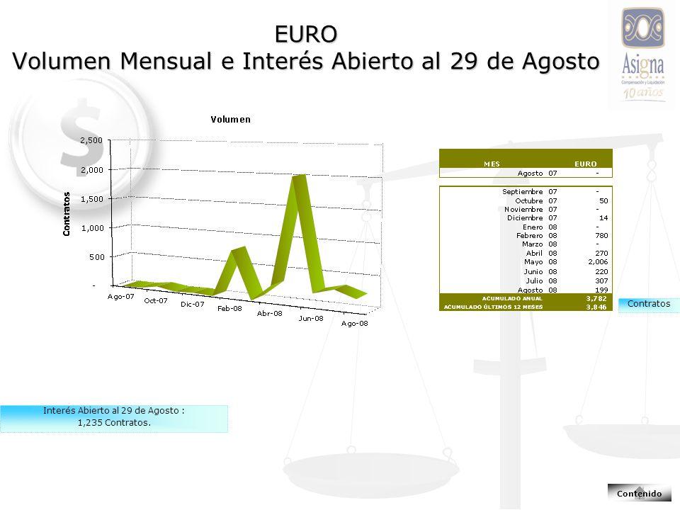 EURO Volumen Mensual e Interés Abierto al 29 de Agosto Contratos Interés Abierto al 29 de Agosto : 1,235 Contratos.