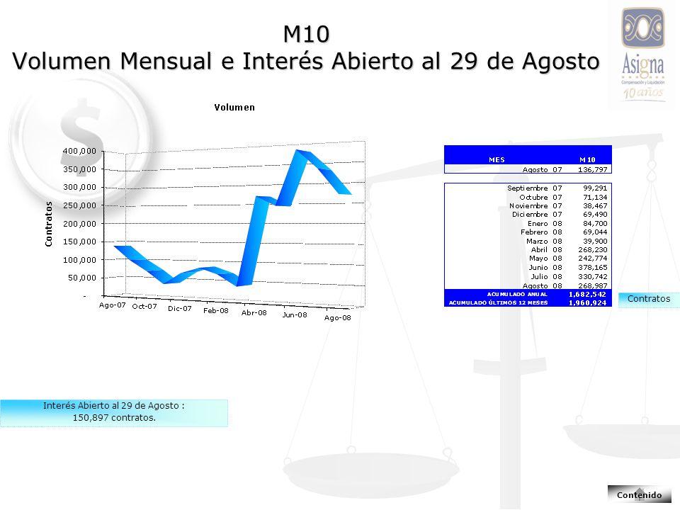 M10 Volumen Mensual e Interés Abierto al 29 de Agosto Interés Abierto al 29 de Agosto : 150,897 contratos.