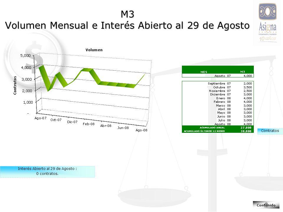M3 Volumen Mensual e Interés Abierto al 29 de Agosto Contratos Interés Abierto al 29 de Agosto : 0 contratos.