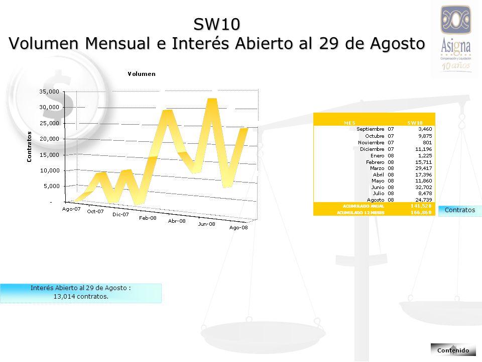 SW10 Volumen Mensual e Interés Abierto al 29 de Agosto Contratos Interés Abierto al 29 de Agosto : 13,014 contratos.