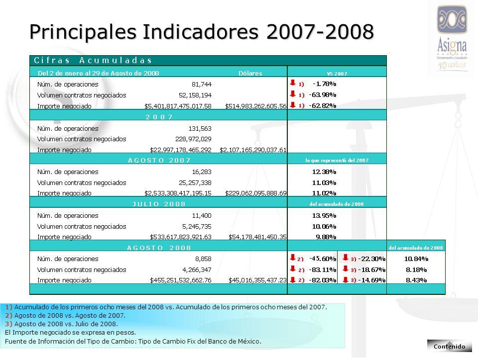 Principales Indicadores 2007-2008 1) Acumulado de los primeros ocho meses del 2008 vs.