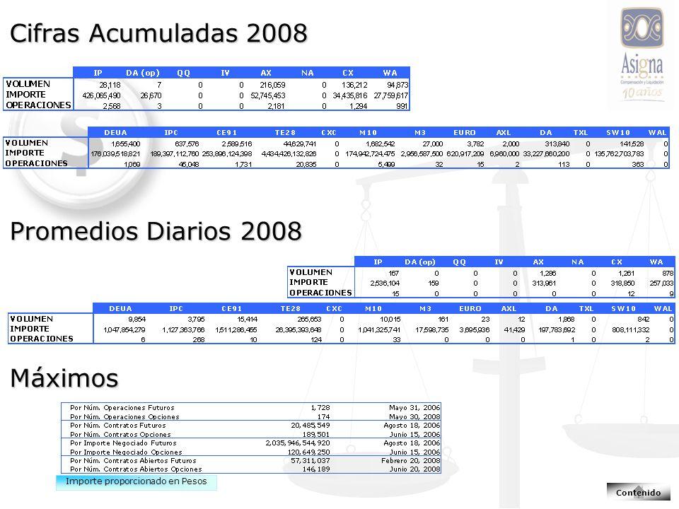 Cifras Acumuladas 2008 Promedios Diarios 2008 Máximos Importe proporcionado en Pesos Contenido