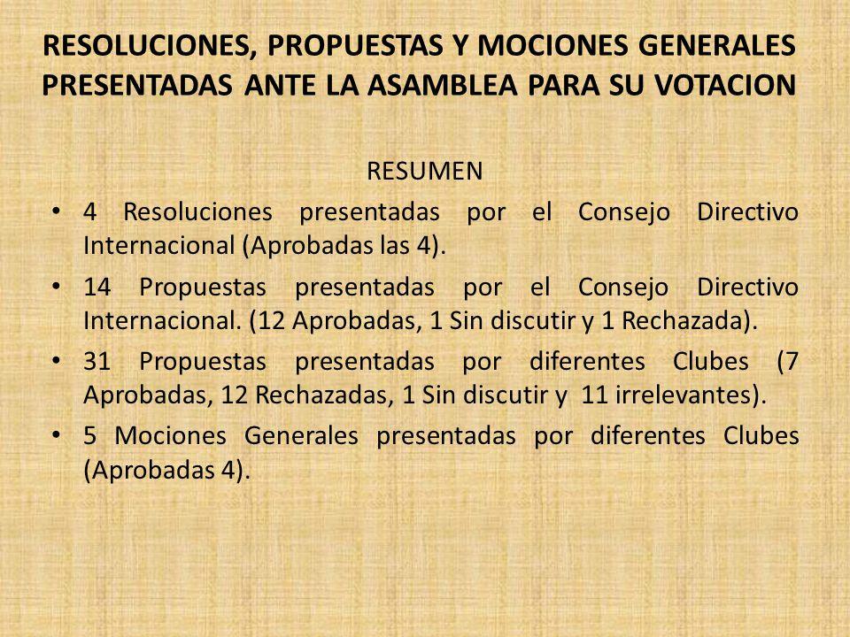 RESOLUCIONES, PROPUESTAS Y MOCIONES GENERALES PRESENTADAS ANTE LA ASAMBLEA PARA SU VOTACION RESUMEN 4 Resoluciones presentadas por el Consejo Directivo Internacional (Aprobadas las 4).