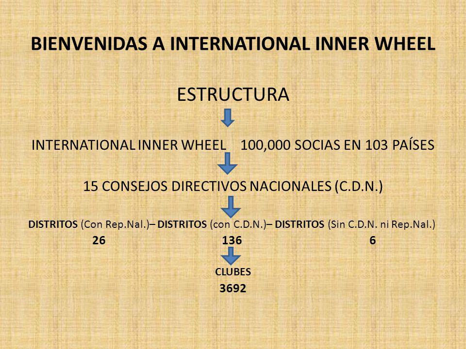 BIENVENIDAS A INTERNATIONAL INNER WHEEL ESTRUCTURA INTERNATIONAL INNER WHEEL 100,000 SOCIAS EN 103 PAÍSES 15 CONSEJOS DIRECTIVOS NACIONALES (C.D.N.) DISTRITOS (Con Rep.Nal.)– DISTRITOS (con C.D.N.)– DISTRITOS (Sin C.D.N.