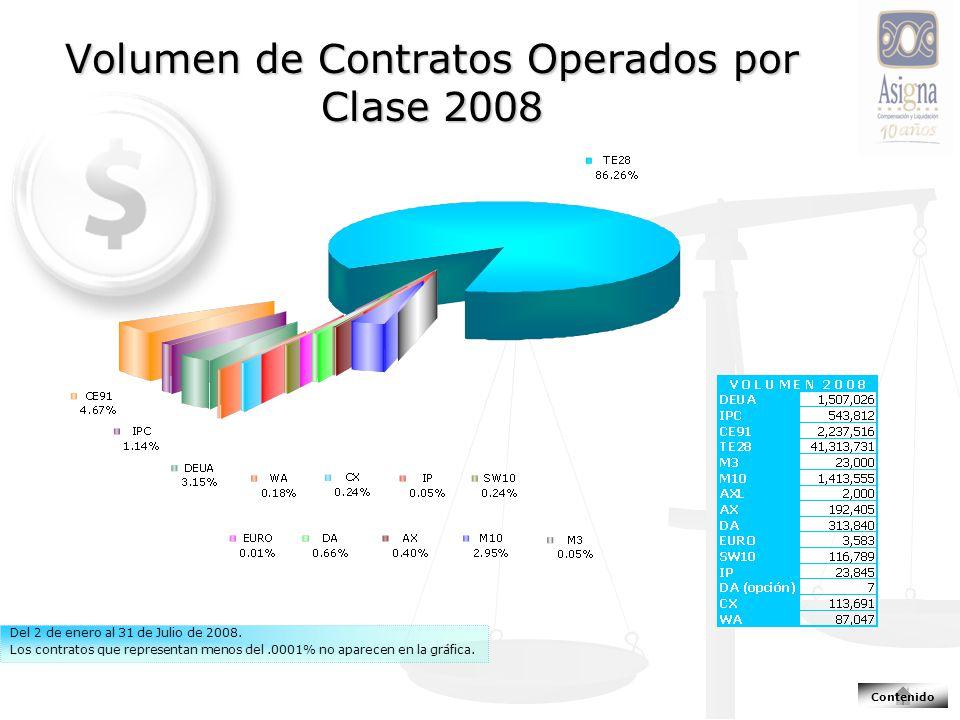 Volumen de Contratos Operados por Clase 2008 Del 2 de enero al 31 de Julio de 2008.