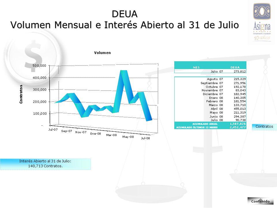 DEUA Volumen Mensual e Interés Abierto al 31 de Julio Interés Abierto al 31 de Julio: 140,713 Contratos.