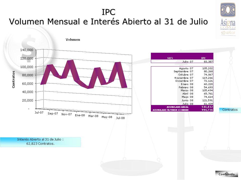 IPC Volumen Mensual e Interés Abierto al 31 de Julio Interés Abierto al 31 de Julio : 62,823 Contratos.