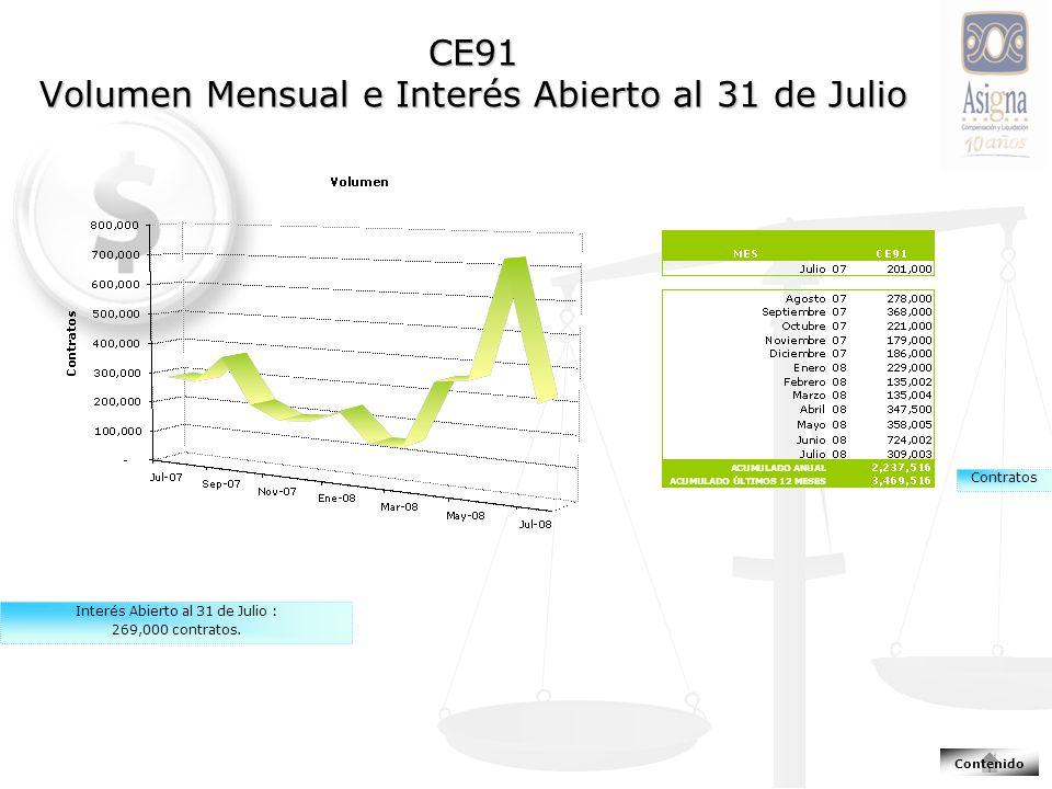 CE91 Volumen Mensual e Interés Abierto al 31 de Julio Interés Abierto al 31 de Julio : 269,000 contratos.