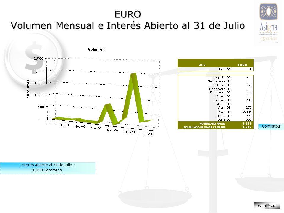 EURO Volumen Mensual e Interés Abierto al 31 de Julio Contratos Interés Abierto al 31 de Julio : 1,050 Contratos.