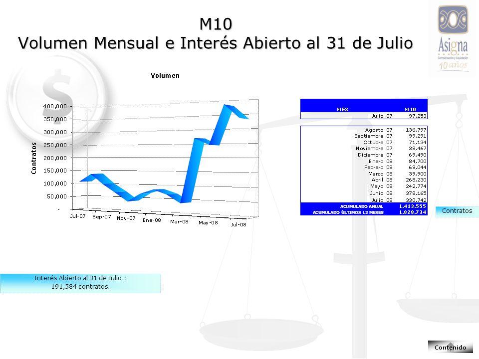 M10 Volumen Mensual e Interés Abierto al 31 de Julio Interés Abierto al 31 de Julio : 191,584 contratos.