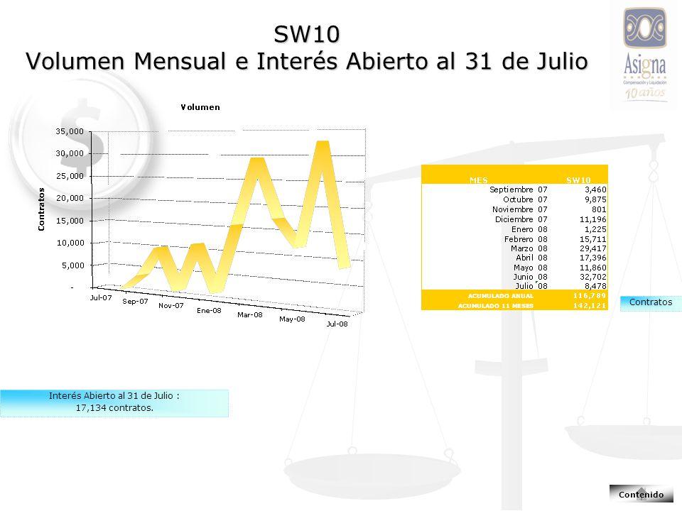 SW10 Volumen Mensual e Interés Abierto al 31 de Julio Contratos Interés Abierto al 31 de Julio : 17,134 contratos.