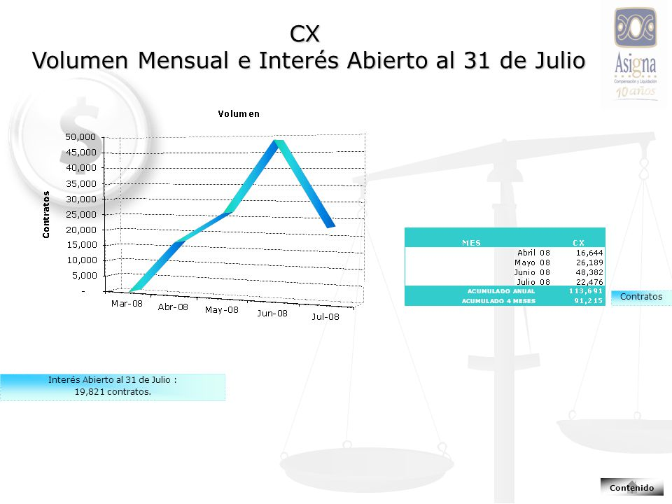 CX Volumen Mensual e Interés Abierto al 31 de Julio Contenido Interés Abierto al 31 de Julio : 19,821 contratos.