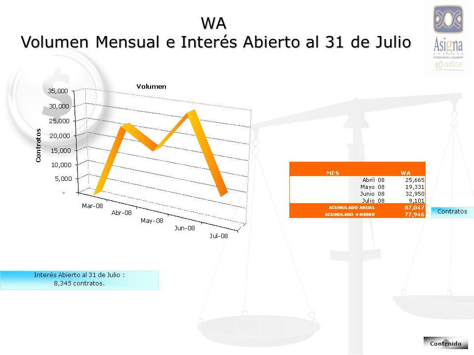 WA Volumen Mensual e Interés Abierto al 31 de Julio Contenido Interés Abierto al 31 de Julio : 8,345 contratos.