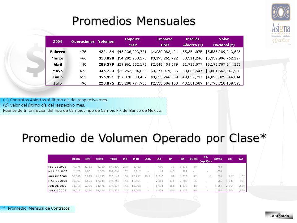 Promedios Mensuales Promedio de Volumen Operado por Clase* (1) Contratos Abiertos al último día del respectivo mes.