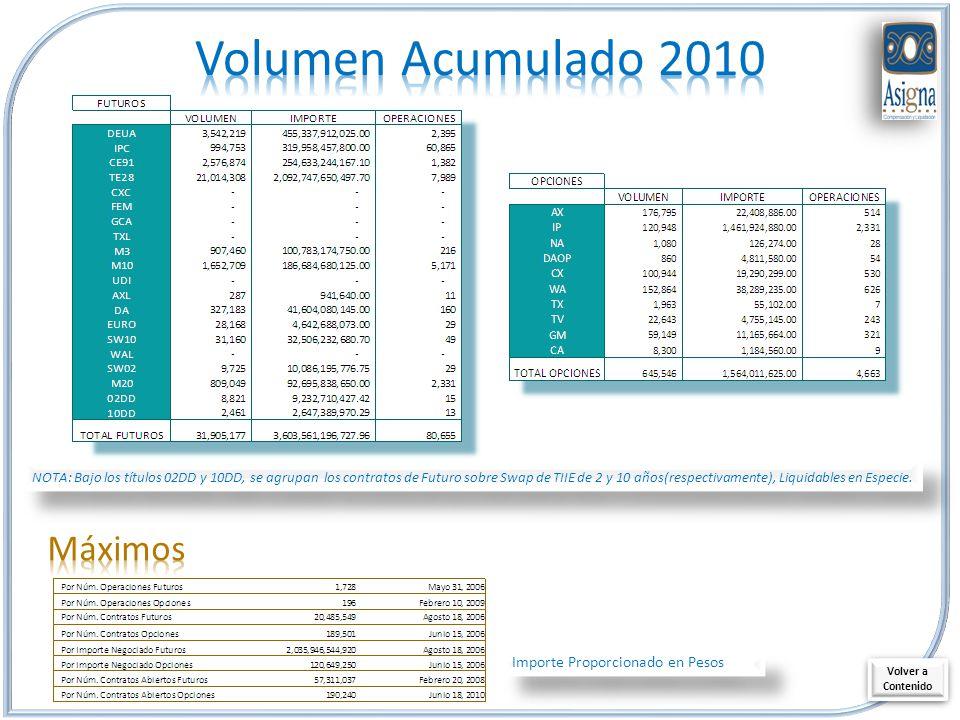 Importe Proporcionado en Pesos Volver a Contenido Volver a Contenido NOTA: Bajo los títulos 02DD y 10DD, se agrupan los contratos de Futuro sobre Swap de TIIE de 2 y 10 años(respectivamente), Liquidables en Especie.