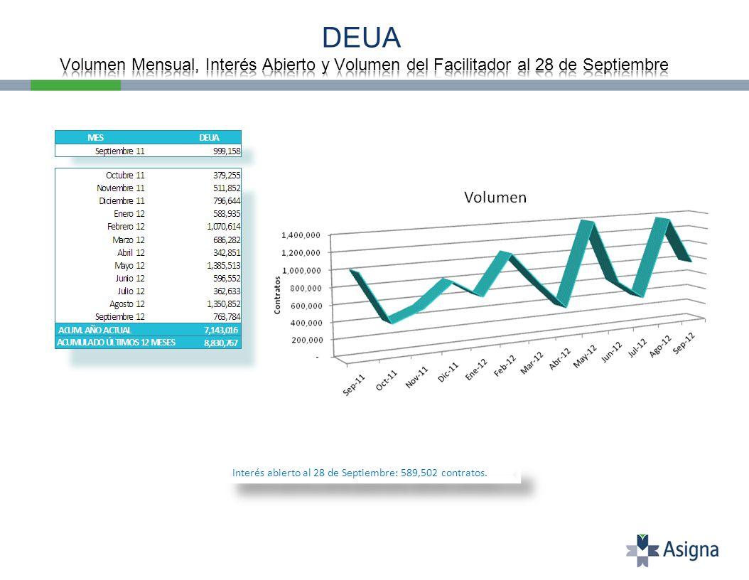 Interés abierto al 28 de Septiembre: 589,502 contratos.