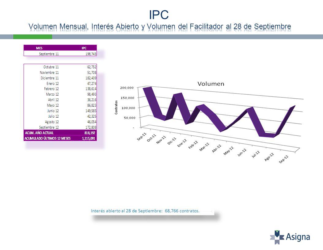 Interés abierto al 28 de Septiembre: 68,766 contratos.